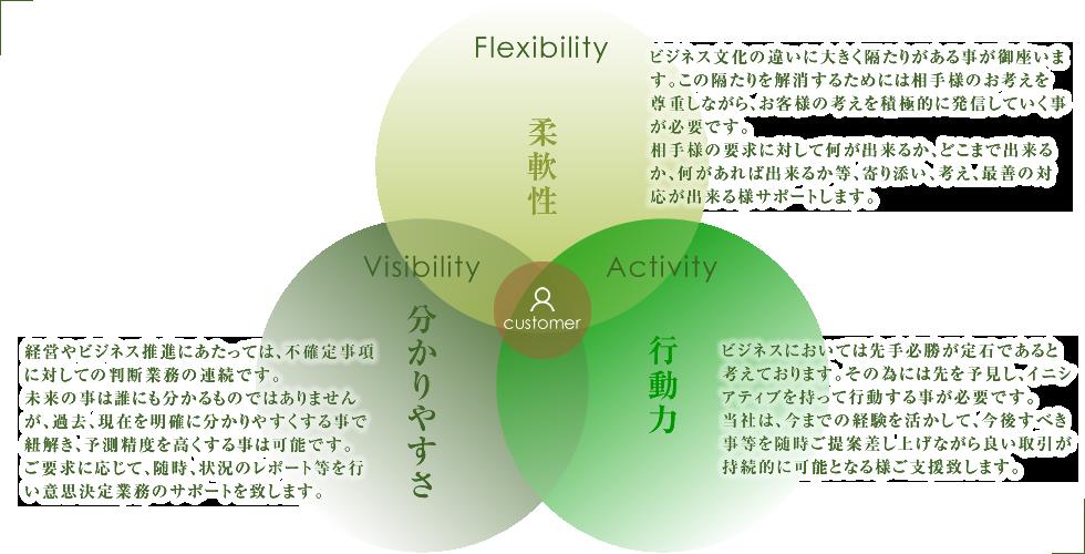 会社の特徴イメージ図