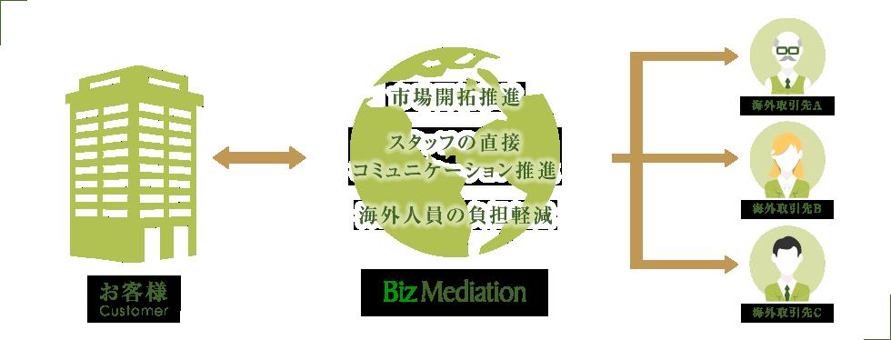 コミュニケーションをサポートイメージ図